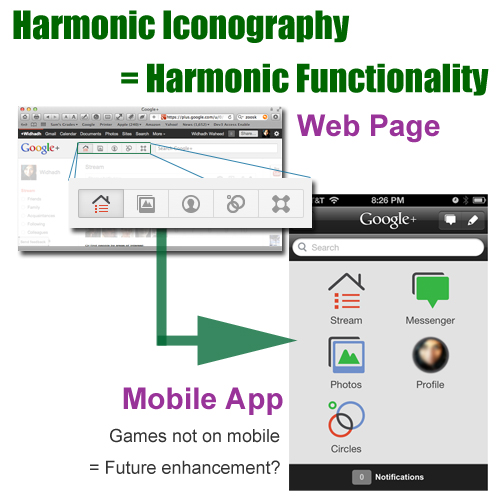 Harmonic Iconography