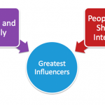 Word of Mouth Greatest Influencers