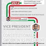 Maldives Democracy Infographic